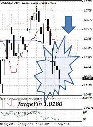 AUD: падение австралийского доллара не прекращается