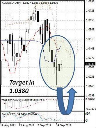 AUD: австралийский доллар временно прервал продажи