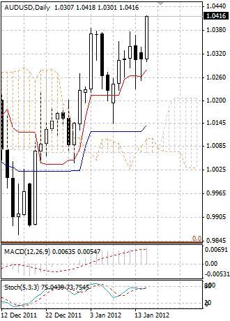 AUD: австралийский доллар вернулся к укреплению