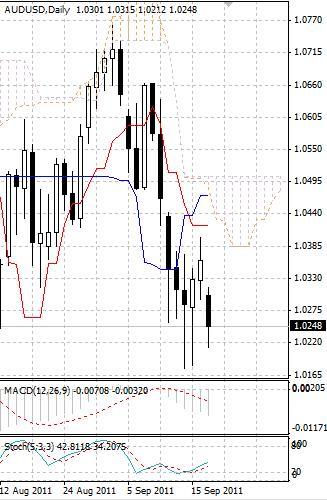 AUD: австралийский доллар опять под давлением после небольшой коррекции