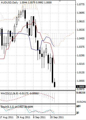 AUD: свободное падение австралийского доллара ничто не сдерживает