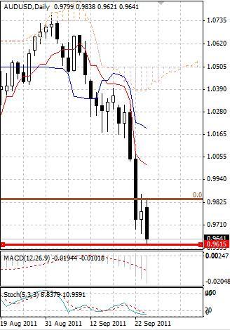 AUD: свободное падение австралийского доллара продолжается