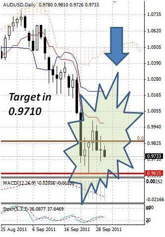 AUD: австралийский доллар продолжает скользить вниз