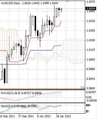 AUD: активность в австралийском долларе угасает