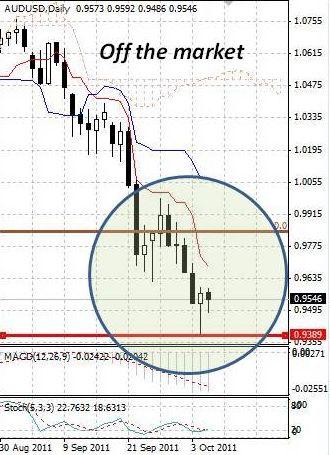 AUD: продавать австралийский доллар все еще актуально