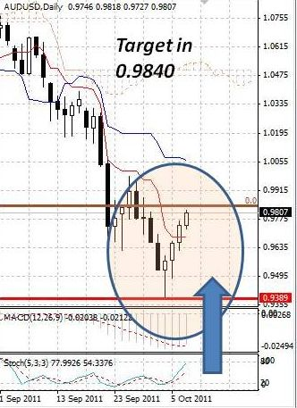 AUD: австралийский доллар тянется вверх