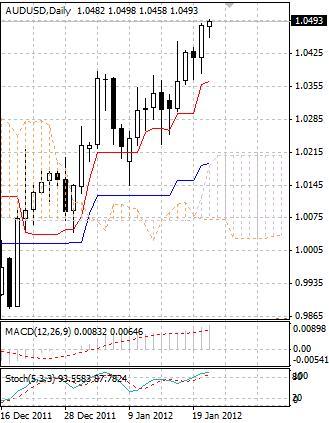 AUD: австралийский доллар держится у локальных максимумов