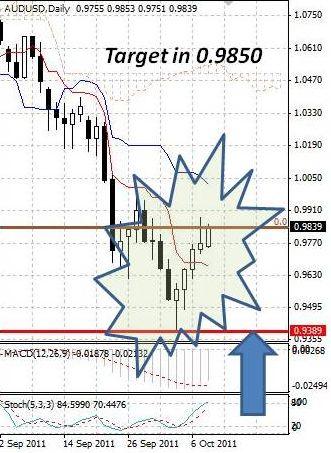 AUD: рост австралийского доллара продолжается пятую сессию подряд