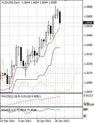 AUD: австралийский доллар начинает неделю с продаж