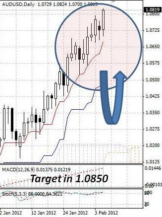 AUD: австралийский доллар нашел опору в позиции РБА