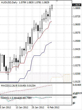 AUD: австралийский доллар рвется все выше
