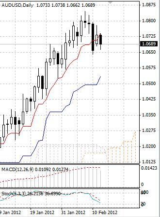 AUD: австралийский доллар не может подняться из-за рыночных сомнений