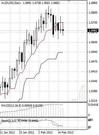 AUD: австралийский доллар пока не поддается продавцам