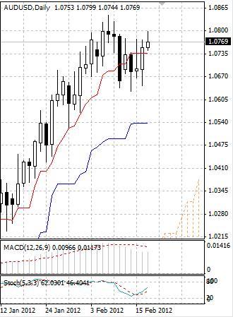 AUD: австралийский доллар все так же настроен на рост