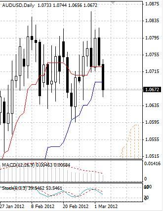 AUD: австралийский доллар продают