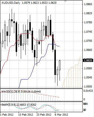 AUD: австралийский доллар растет в четверг