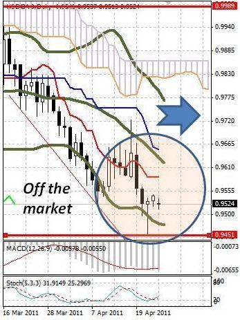 CAD: канадский доллар второй день стоит почти без движения