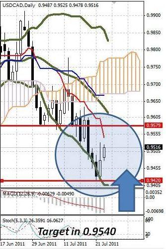 CAD: канадский доллар слабеет в начале недели