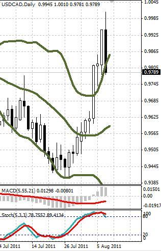 CAD: канадский доллар начинает реабилитироваться