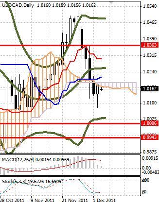 CAD: канадский доллар не определился с направлением движения в начале недели