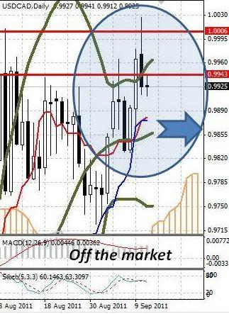 CAD: канадской валюте удалось скорректироваться