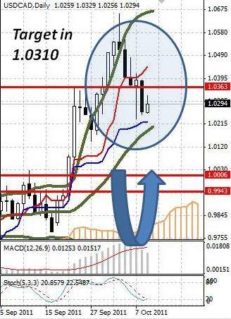 CAD: укрепление канадского доллара оказалось недолгим