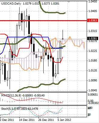 CAD: канадский доллар ждет новых сигналов