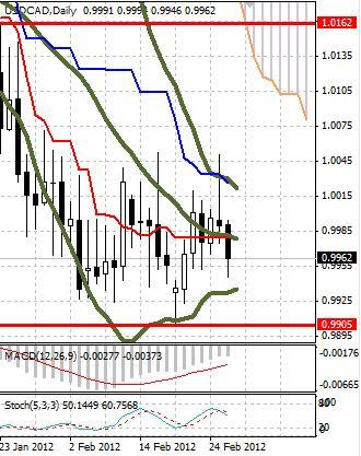 CAD: канадский доллар снова укрепляется