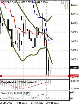 CAD: канадский доллар корректируется после бурного роста