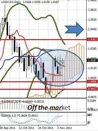 CAD: канадский доллар продолжает уступать позиции USD