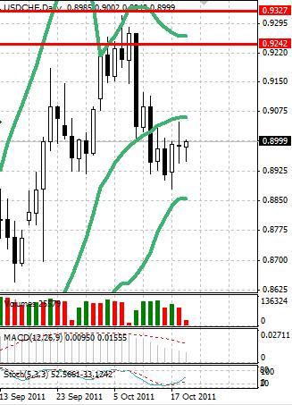 CHF: швейцарский франк продолжает консолидацию