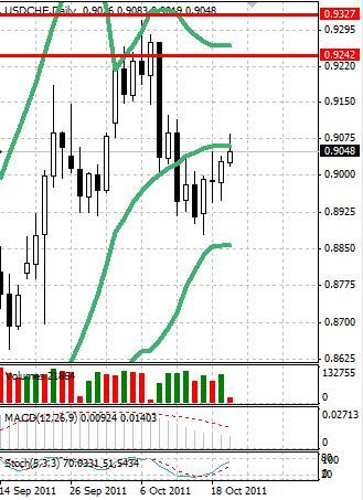 CHF: швейцарский франк слабеет после уверенного роста