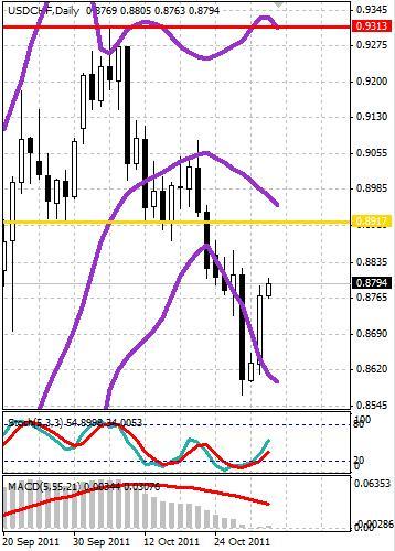 CHF: швейцарский франк продолжает отступать от локальных максимумов