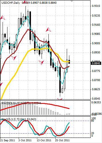 CHF: швейцарский франк в среду укрепляется
