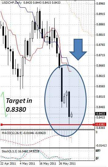 CHF: швейцарский франк в очередной раз обновил исторический максимум