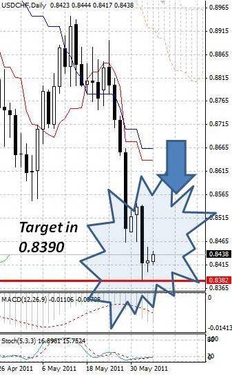 CHF: швейцарский франк продолжает неспешно отступать от максимумов