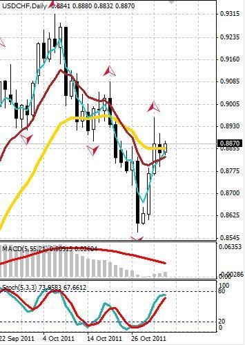 CHF: швейцарский франк определяется с направлением движения