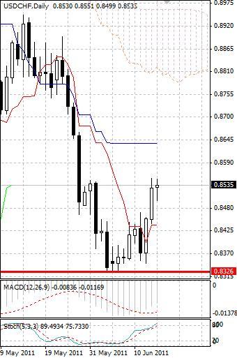 CHF: швейцарский франк все еще слабеет