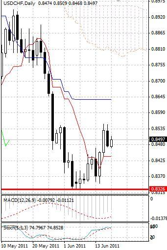 CHF: после небольшой коррекции швейцарский франк вновь понижается