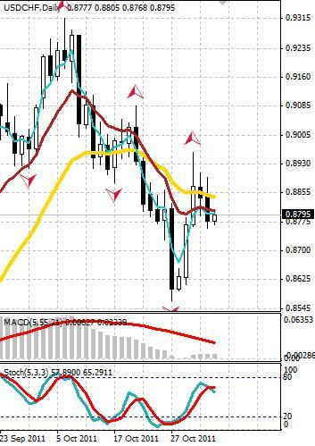 CHF: швейцарский франк завершает неделю ровно