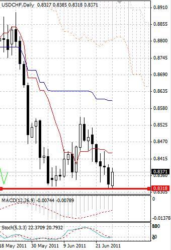 CHF: швейцарский франк корректируется после ретеста нового исторического максимума