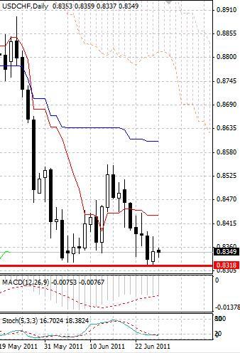 CHF: швейцарский франк сохраняет позиции около исторических максимумов