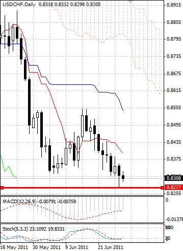CHF: швейцарский франк вновь обновил исторический максимум