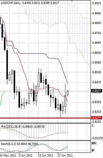 CHF: швейцарский франк слабеет на фоне внешней стабильности
