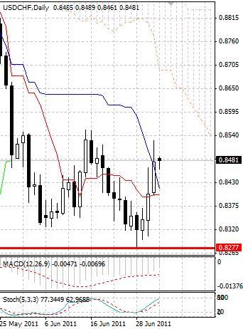 CHF: швейцарский франк удалился от максимумов
