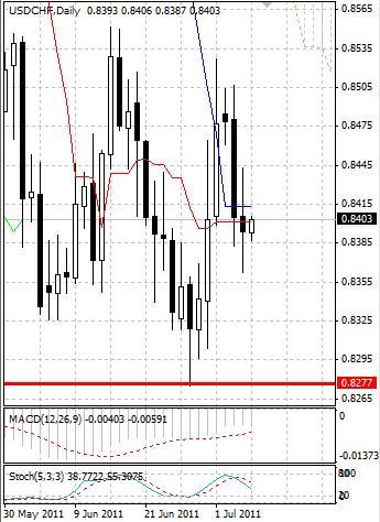 CHF: швейцарский франк притормозил рост