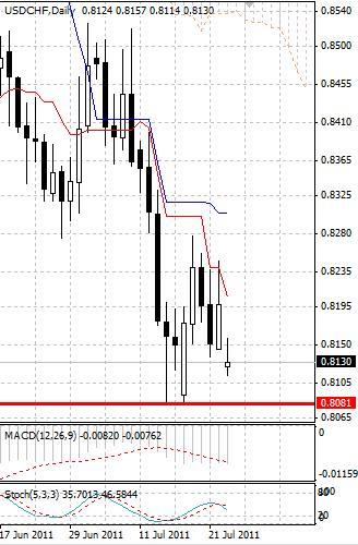 CHF: швейцарский франк держит позиции неподалеку от исторических максимумов