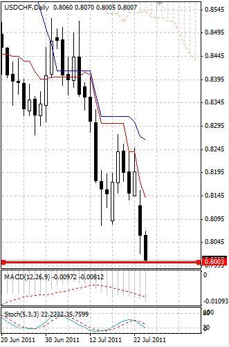 CHF: швейцарский франк передвинул исторические максимумы