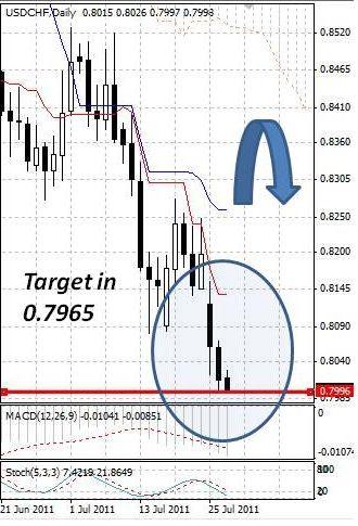 CHF: швейцарский франк не устает обновлять исторические максимумы