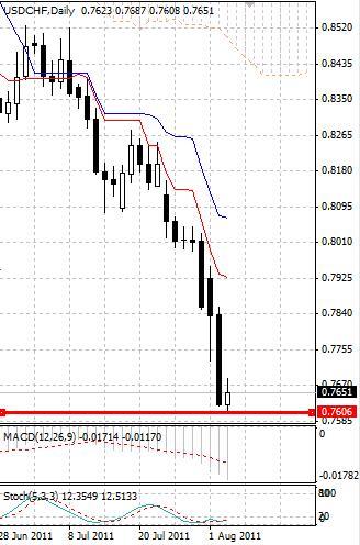 CHF: швейцарский франк передвинул максимумы и корректируется